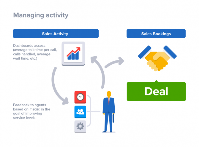 Failure To Meet Minimum Sales Goals
