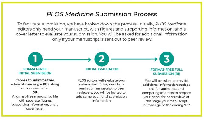 Plos Medicine A Peer