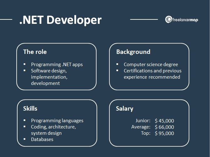 What Does A Net Developer Do